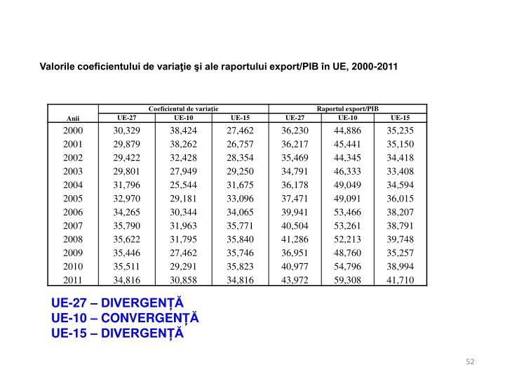 Valorile coeficientului de variaţie şi ale raportului export/PIB în UE, 2000-2011