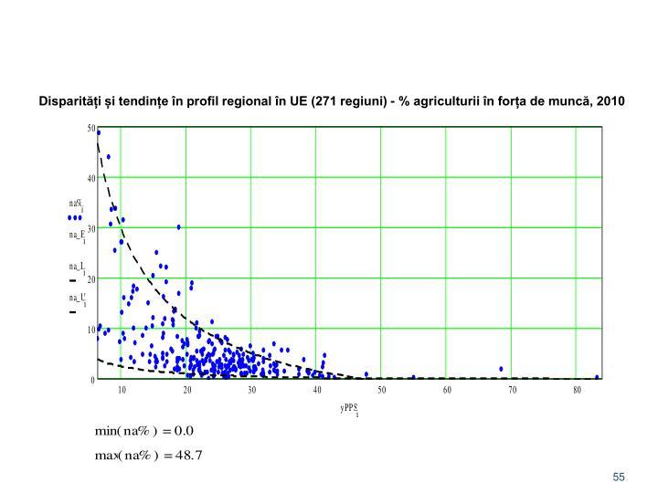 Disparități și tendințe în profil regional în UE (271 regiuni) - % agriculturii în forța de muncă, 2010