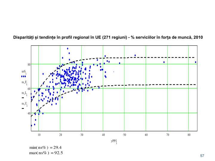 Disparități și tendințe în profil regional în UE (271 regiuni) - % serviciilor în forța de muncă, 2010