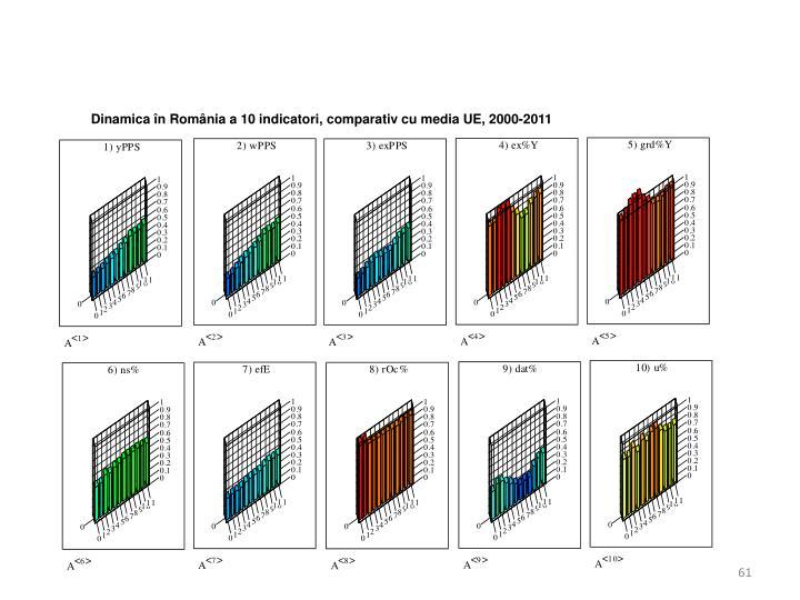 Dinamica în România a 10 indicatori, comparativ cu media UE, 2000-2011