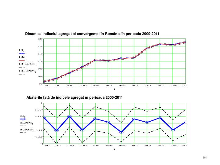 Dinamica indicelui agregat al convergenței în România în perioada 2000-2011