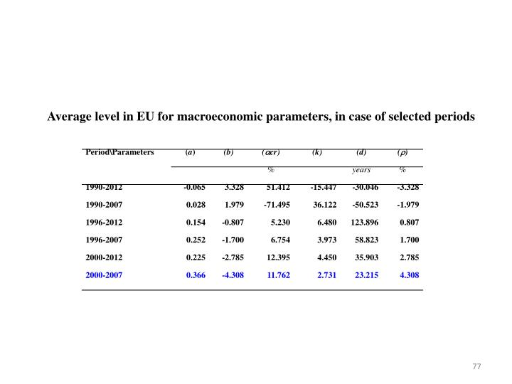 Average level in EU for macroeconomic parameters, in case of selected periods