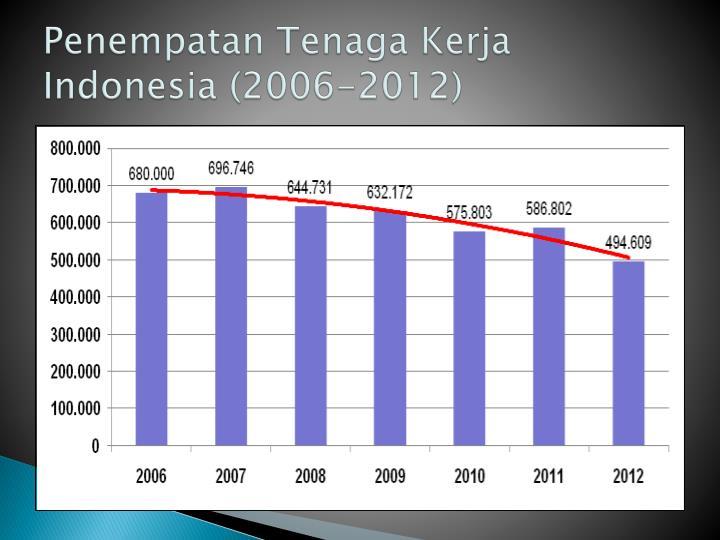 Penempatan Tenaga Kerja Indonesia (