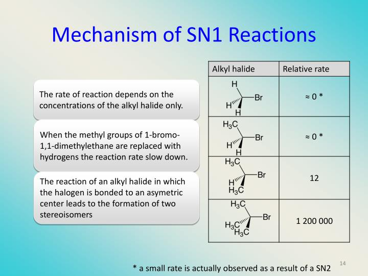 Mechanism of SN1 Reactions