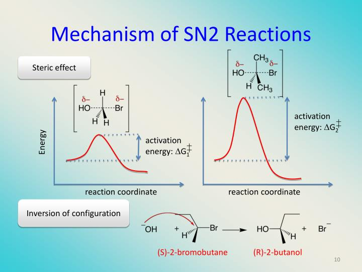 Mechanism of SN2 Reactions