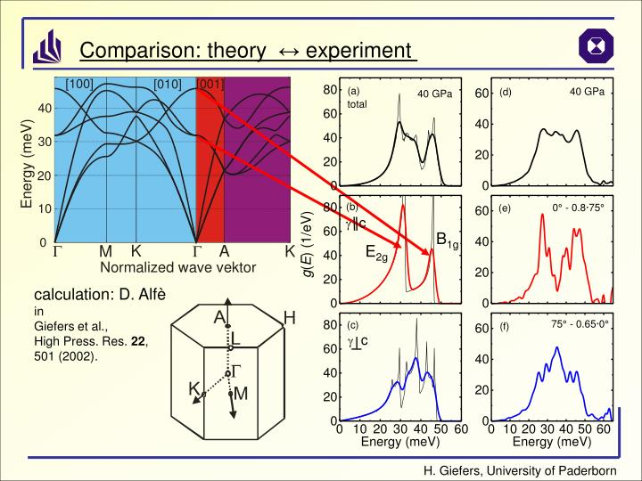 Comparison: theory
