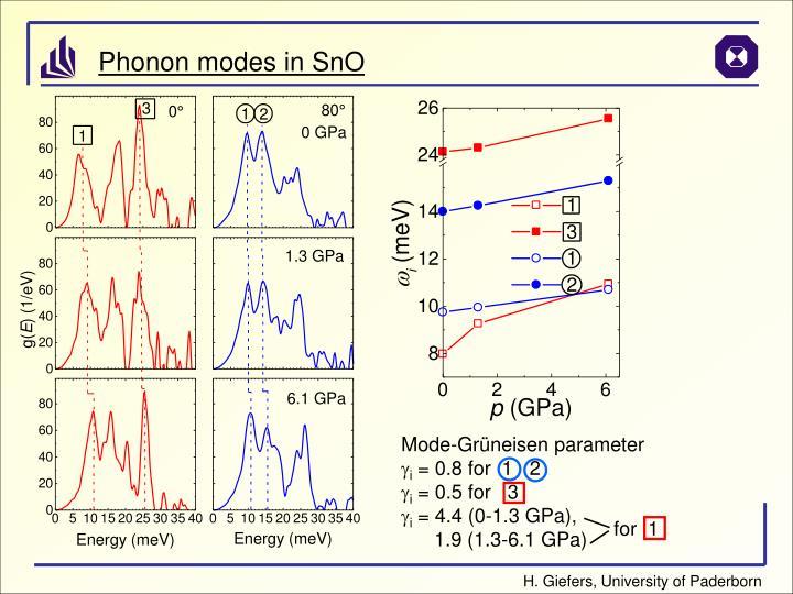 Mode-Grüneisen parameter
