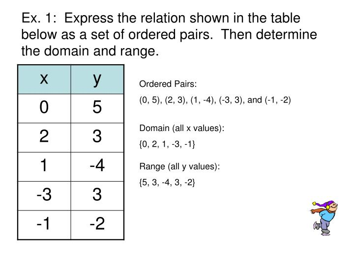 Ex. 1:  Express the relation shown in the table below as a set of ordered pairs.  Then determine the domain and range.