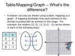 table mapping graph what s the difference