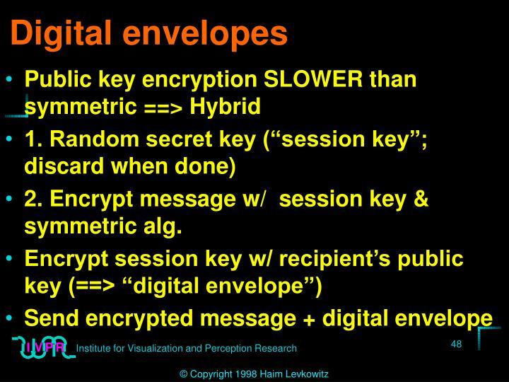 Digital envelopes