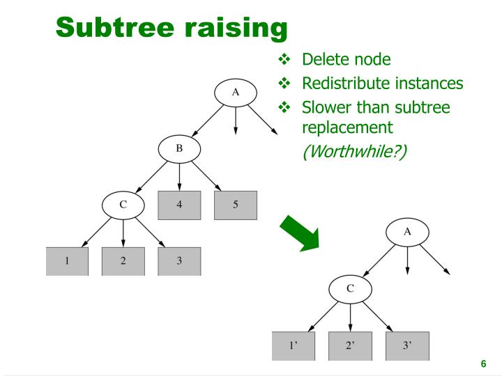 Subtree raising
