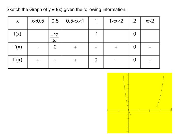 Sketch the Graph of y = f(x) given the following information: