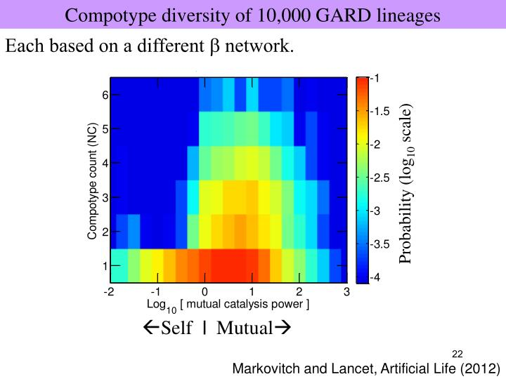 Compotype diversity of 10,000 GARD lineages