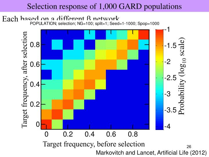 Selection response of 1,000 GARD populations