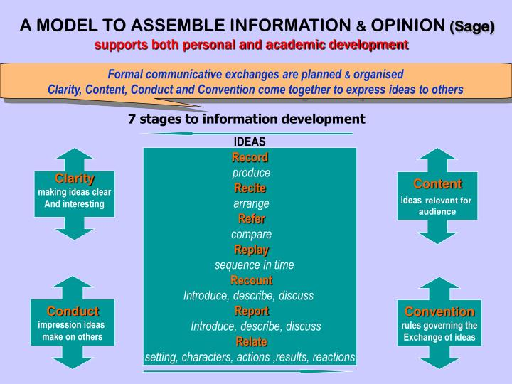 A MODEL TO ASSEMBLE INFORMATION