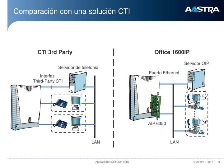 Comparación con una solución CTI