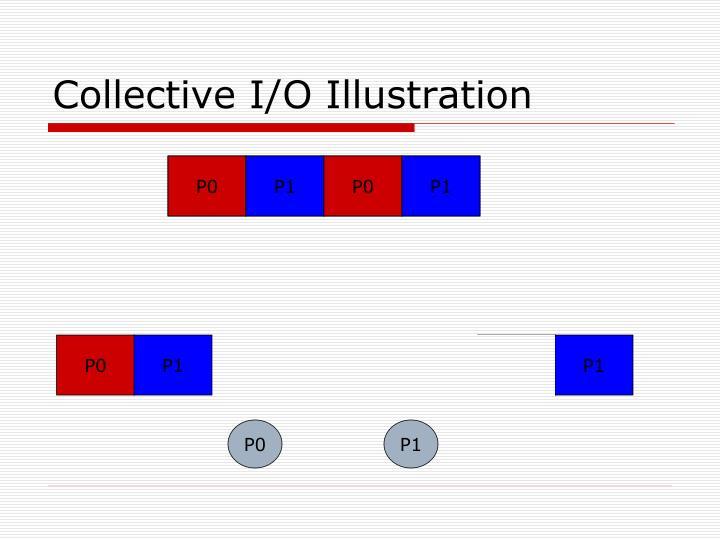 Collective I/O Illustration