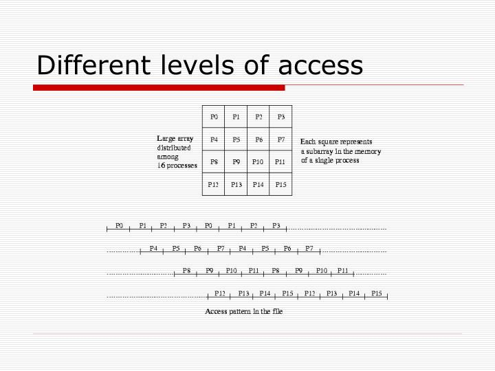 Different levels of access