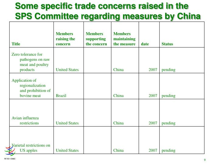 Some specific trade concerns raised in the SPS Committee regarding measures by China