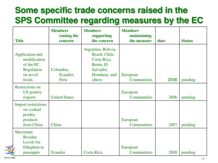 Some specific trade concerns raised in the SPS Committee regarding measures by the EC