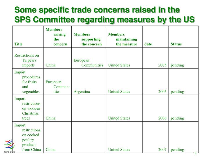 Some specific trade concerns raised in the SPS Committee regarding measures by the US