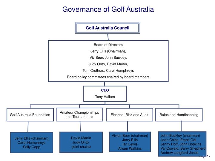Governance of Golf Australia