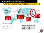 competitive gas projects1