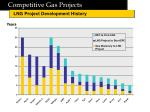 competitive gas projects8