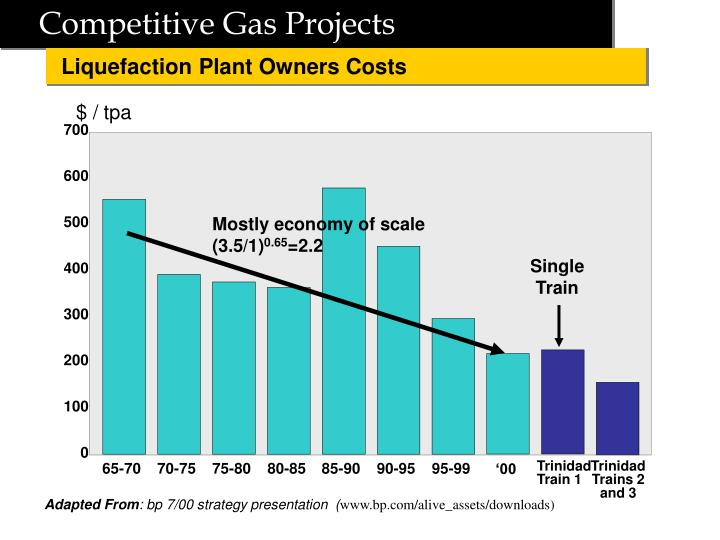 Competitive Gas Projects