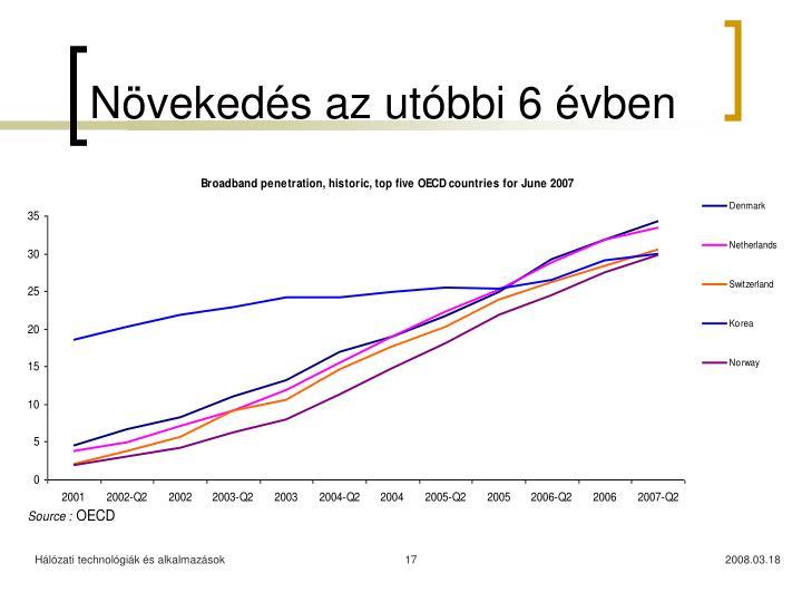 Növekedés az utóbbi 6 évben
