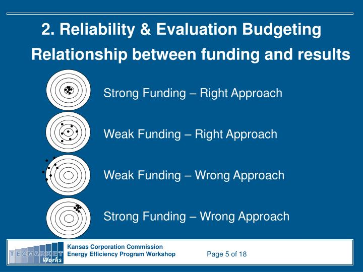 2. Reliability & Evaluation Budgeting