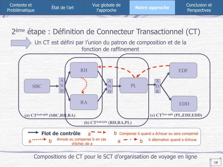 Un CT est défini par l'union du patron de composition et de la