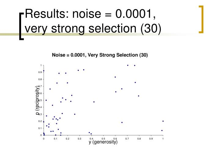 Results: noise = 0.0001,
