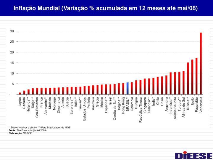 Inflação Mundial (Variação % acumulada em 12 meses até mai/08)