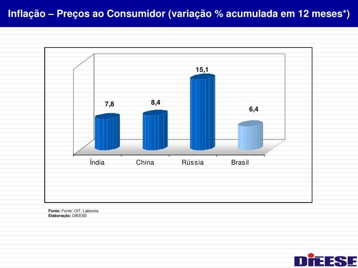 Inflação – Preços ao Consumidor (variação % acumulada em 12 meses*)