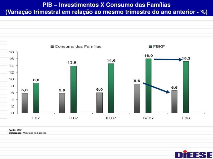 PIB – Investimentos X Consumo das Famílias
