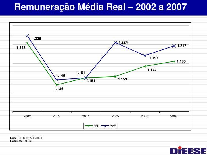 Remuneração Média Real – 2002 a 2007