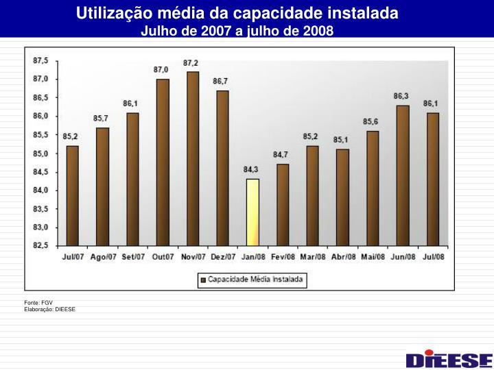 Utilização média da capacidade instalada