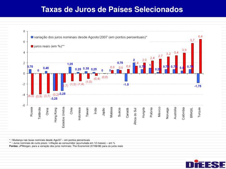 Taxas de Juros de Países Selecionados