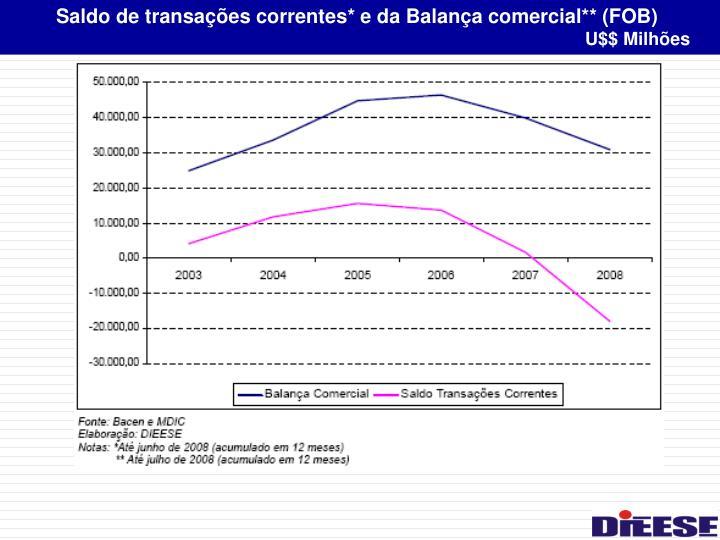 Saldo de transações correntes* e da Balança comercial** (FOB)
