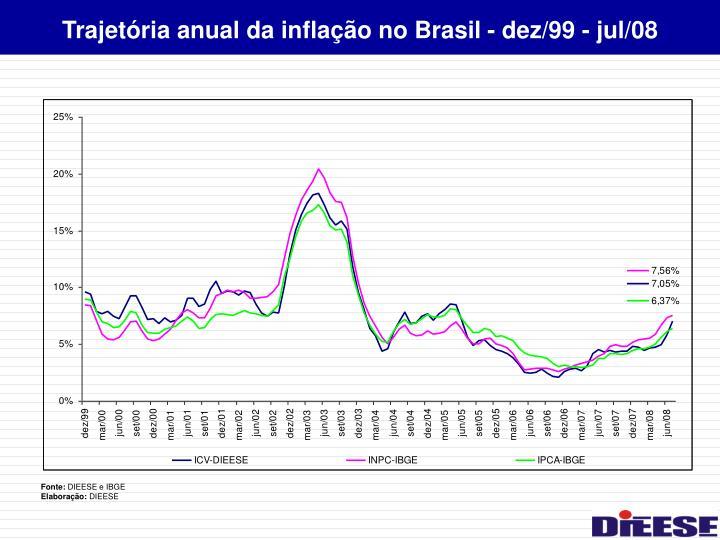 Trajetória anual da inflação no Brasil - dez/99 - jul/08