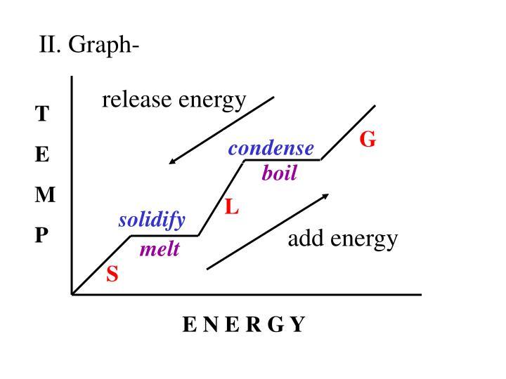 II. Graph-