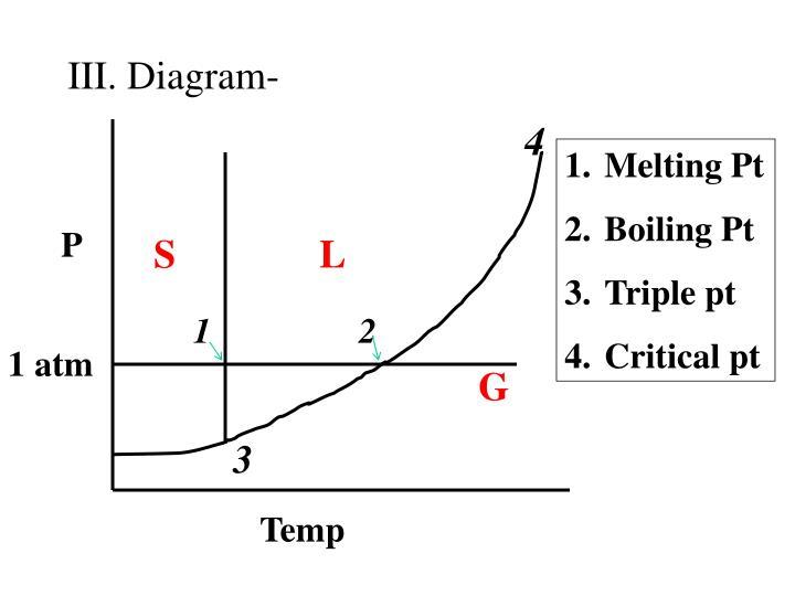 III. Diagram-