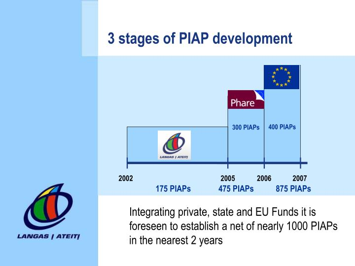 3 stages of PIAP development