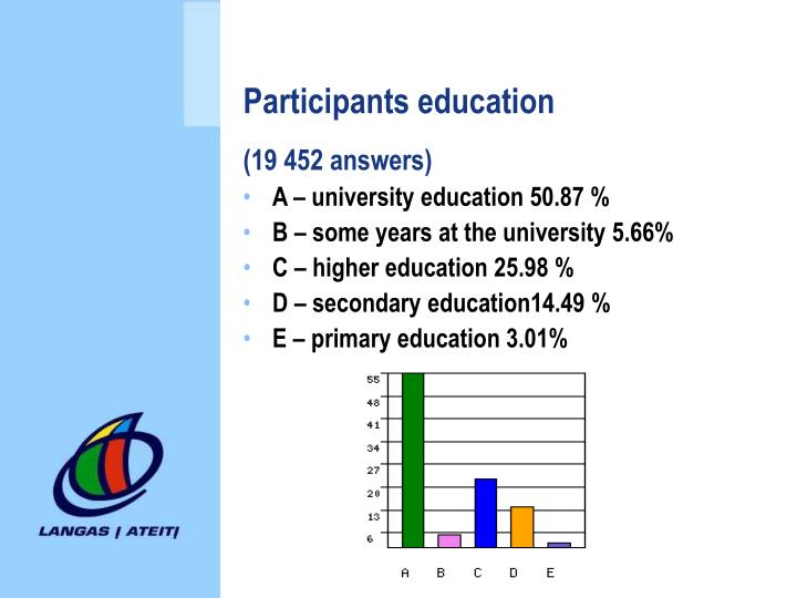Participants education