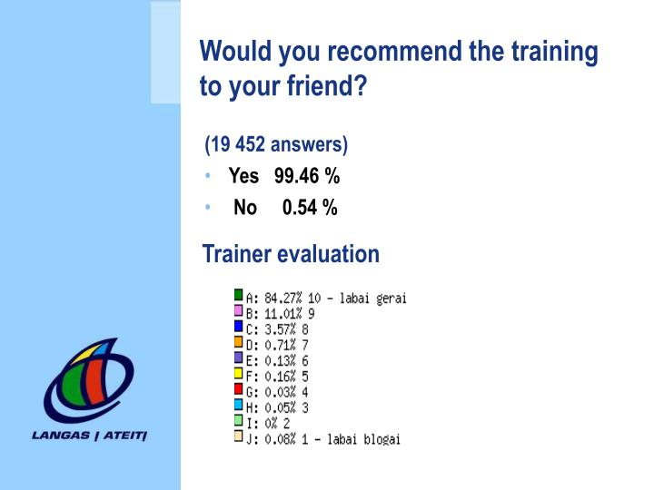 Would you recommend the training to your friend?