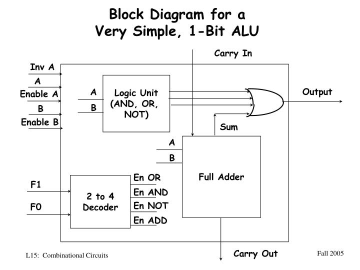 Block Diagram for a