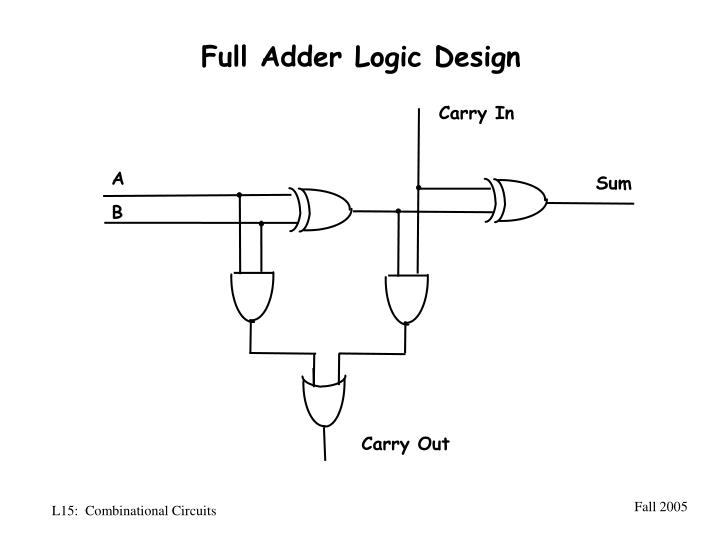 Full Adder Logic Design