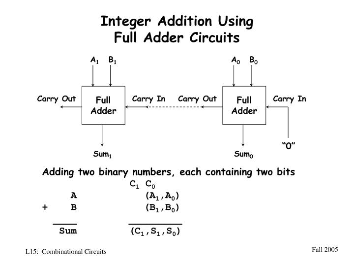 Integer Addition Using