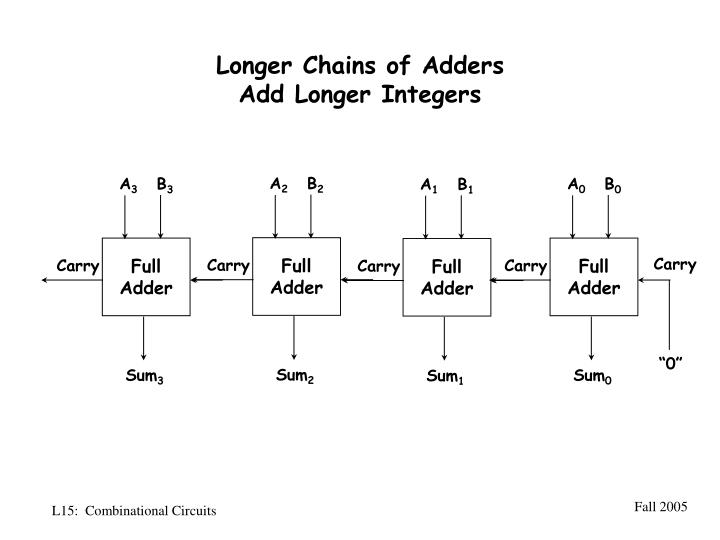 Longer Chains of Adders